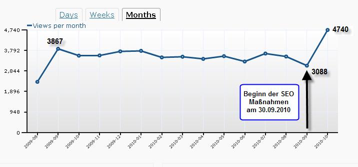 Wordpress Statistik vor und nach SEO
